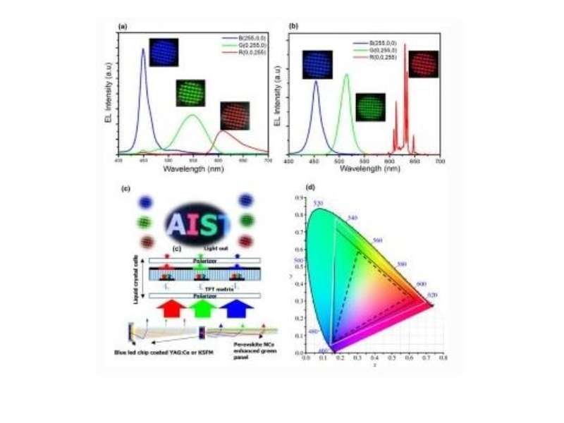 Comparative Study on Backlighting Unit Using CsPbBr3 Nanocrystals/KSFM Phosphor + Blue LED and Commercial WLED in Liquid Crystal Display